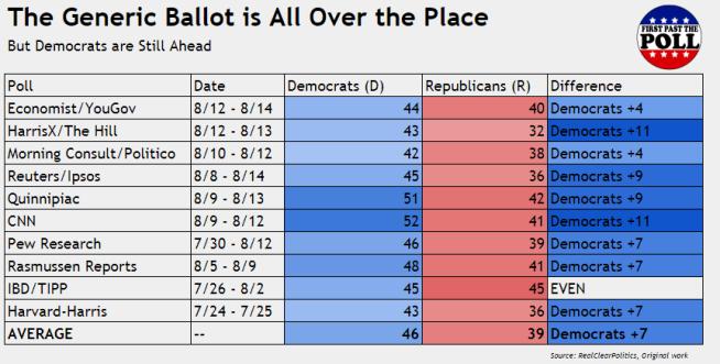Poll Chart