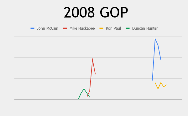 search interest for 2008 campaign announcements, republican
