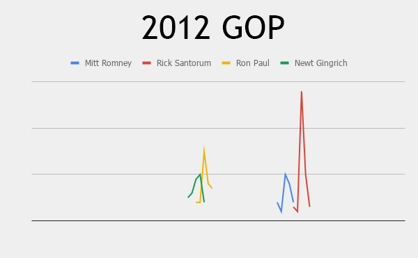 search interest for 2012 campaign announcements, republican