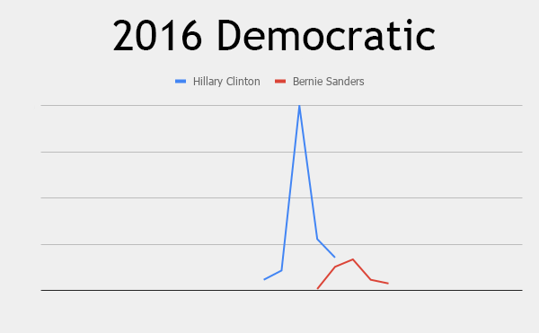 search interest for 2016 campaign announcements, democratic