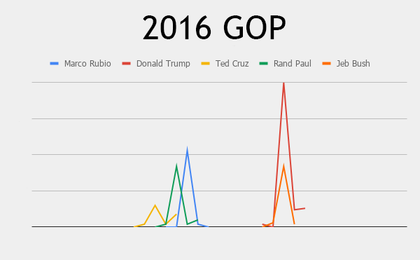 search interest for 2016 campaign announcements, republican