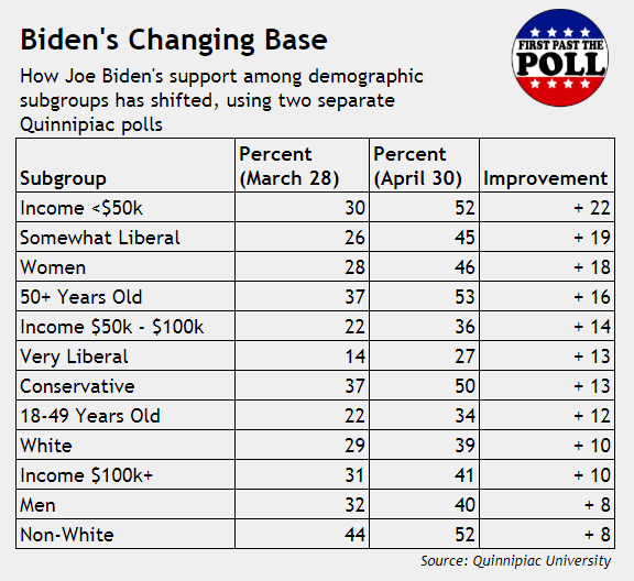 Biden's Changing Base